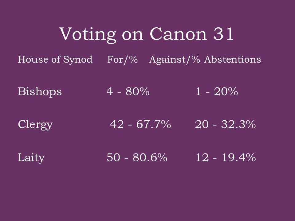 wyniki głosowania Kościoła Episkopalnego Szkocji nt. małżeństw jednopłciowych