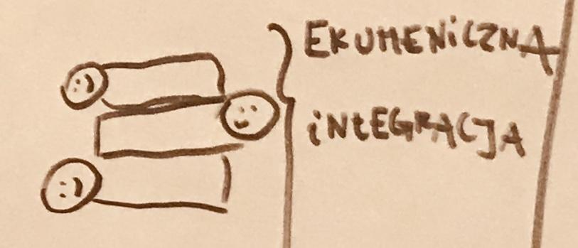 ekumeniczna integracja